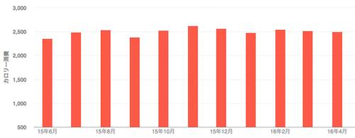 fitbitで記録している最近のカロリー消費